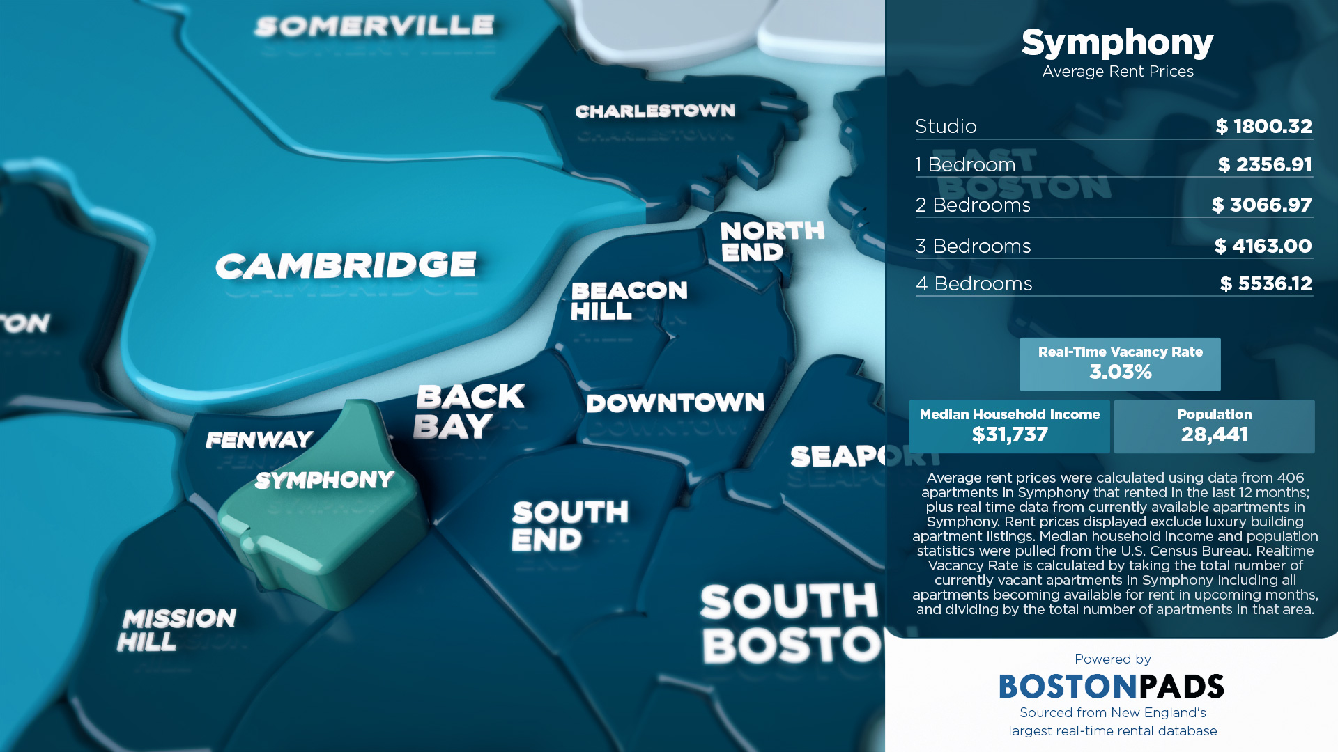 Average Rent Prices in Symphony Boston